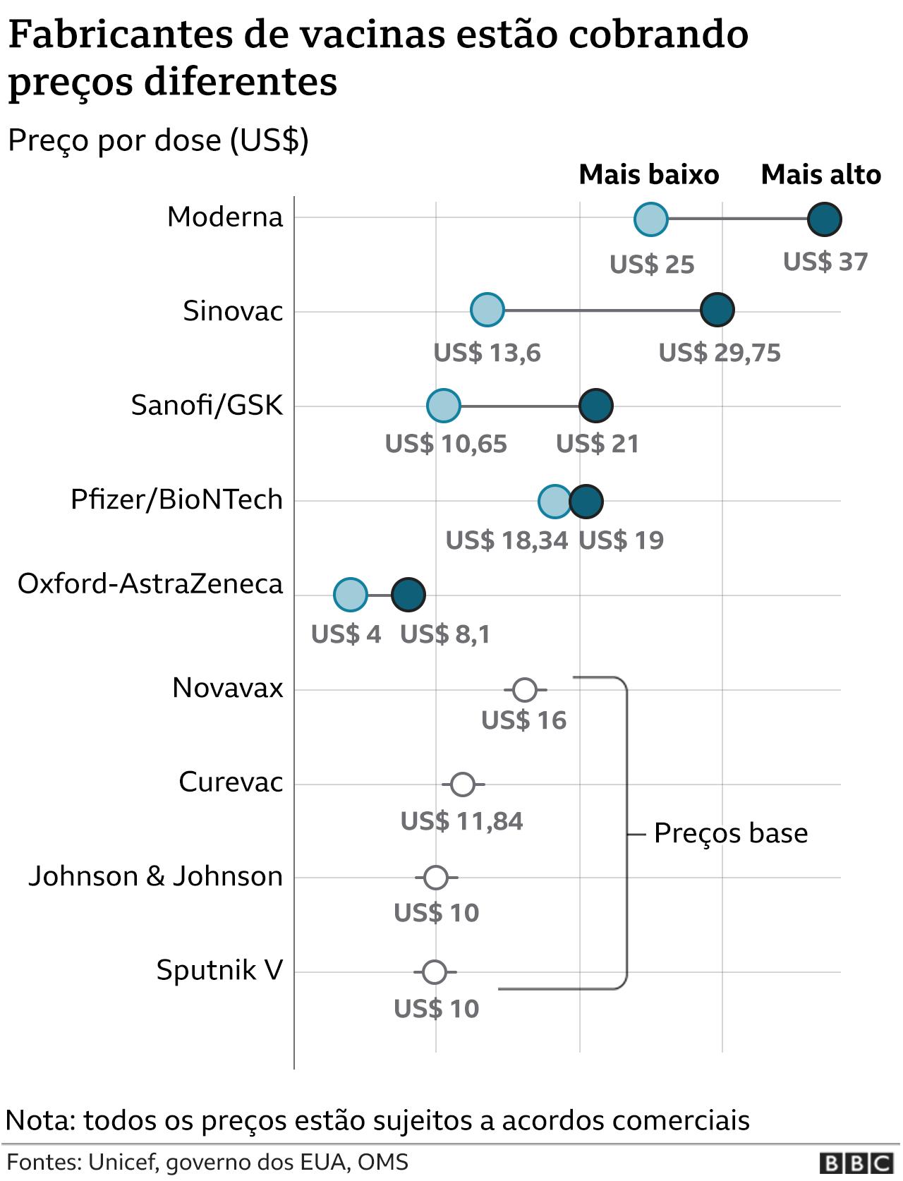 Gráficos sobre vacinas