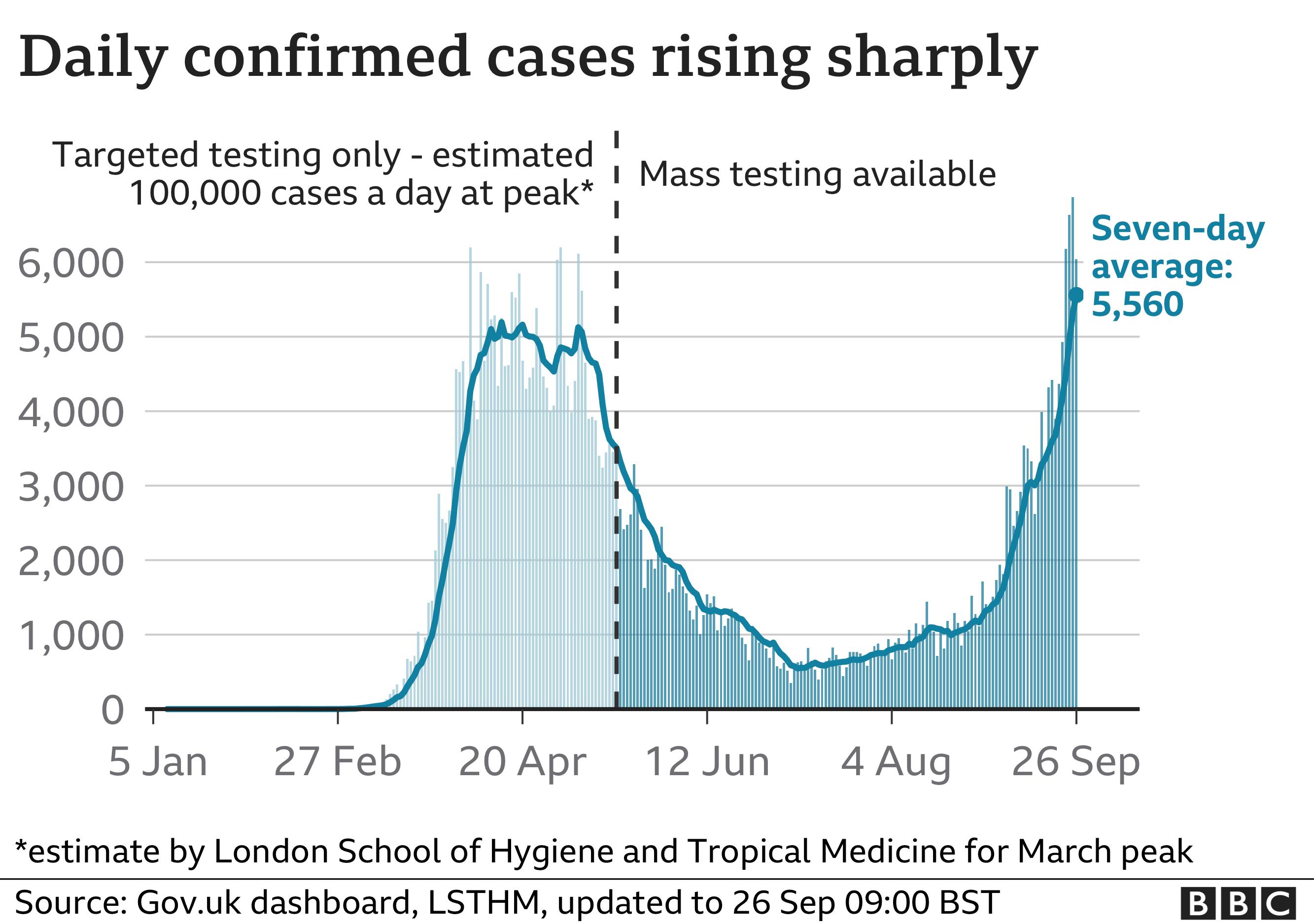 UK confirmed coronavirus cases