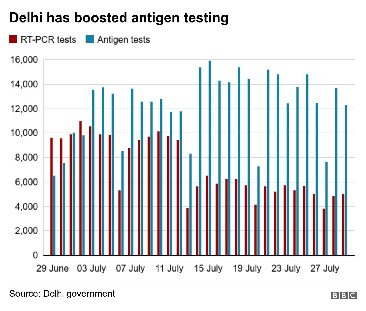 Bar chart showing antigen and PCR tests in Delhi