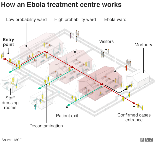 Infographic showing how an Ebola treatment centre works