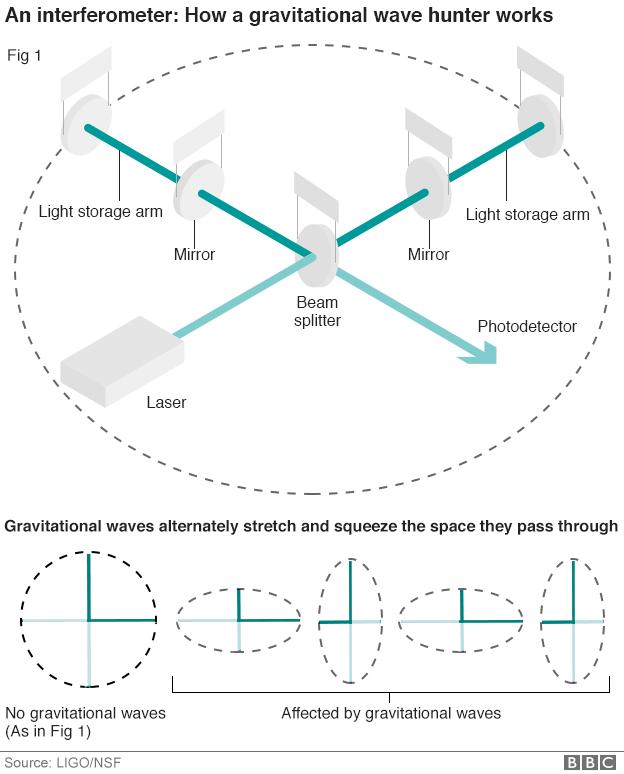 Bagaimana interferometer bekerja