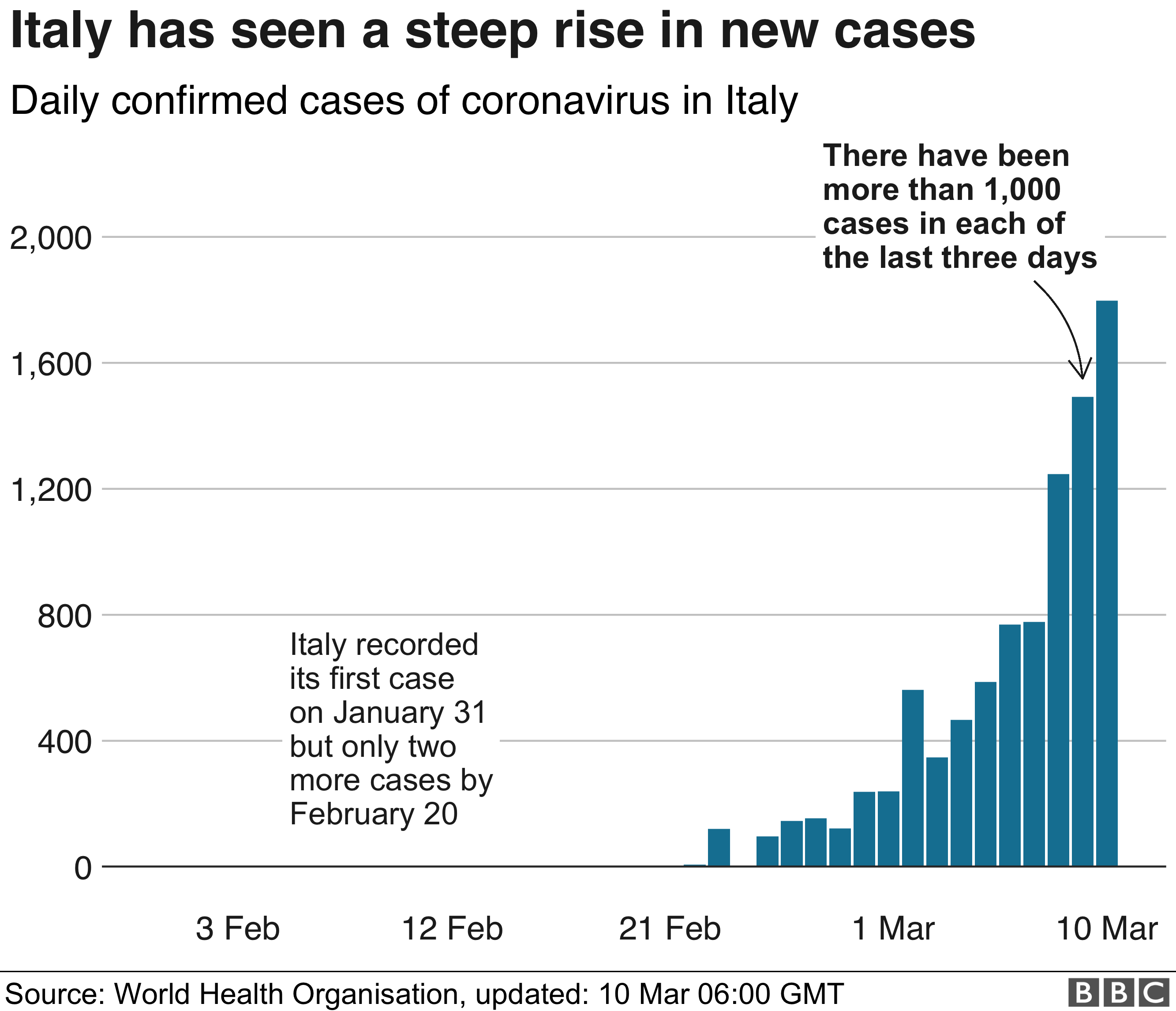 Italian cases of coronavirus