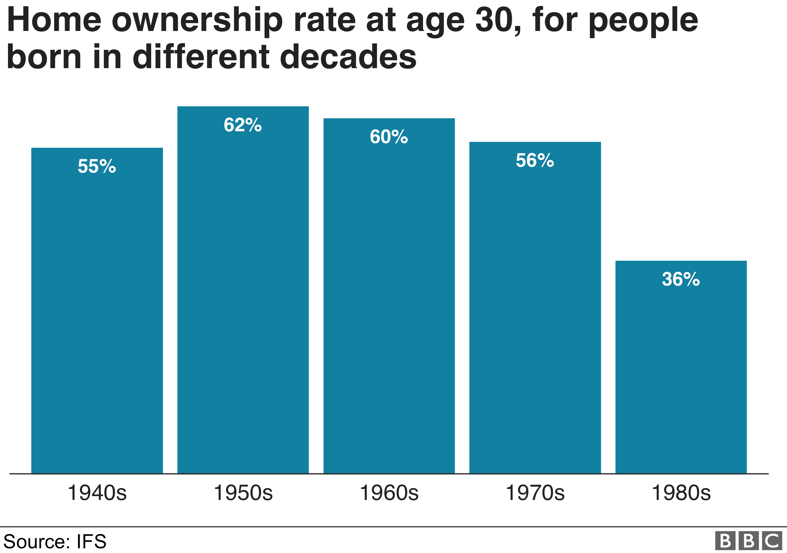 Chart entitled: Home ownership at age 30, for people born in different decades - shows how those born in the 1950s, 62% owned a house at the age of 30. For those born in the 1980s, that figure is 36%