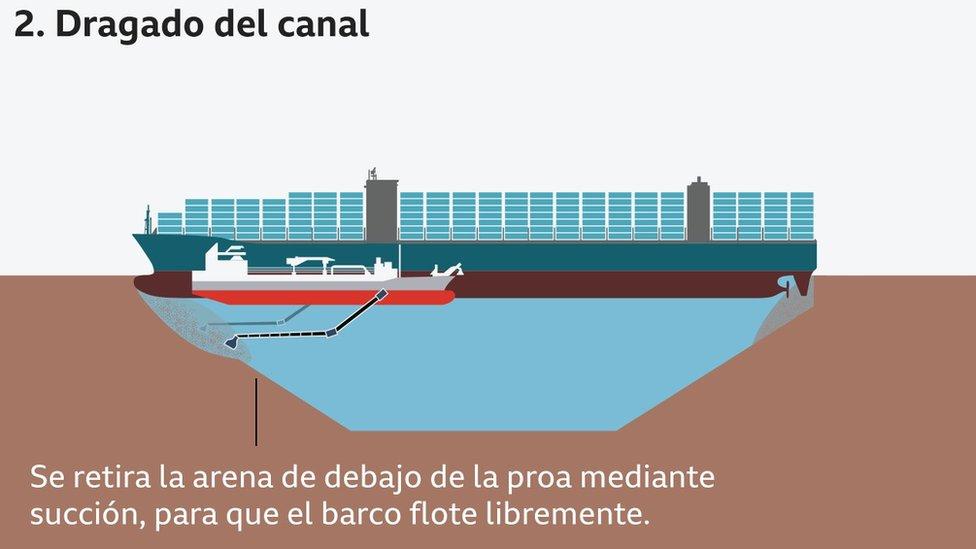 Ilustración del dragado del canal