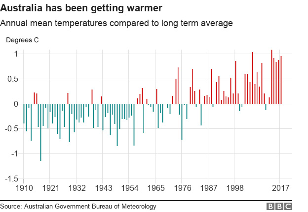 Chart showing that Australia has been getting warmer - showing annual mean temperatures compared to the long term average