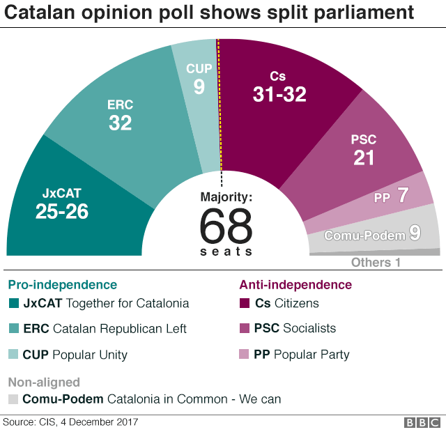 Graphic showing the projected split in Catalan parliament
