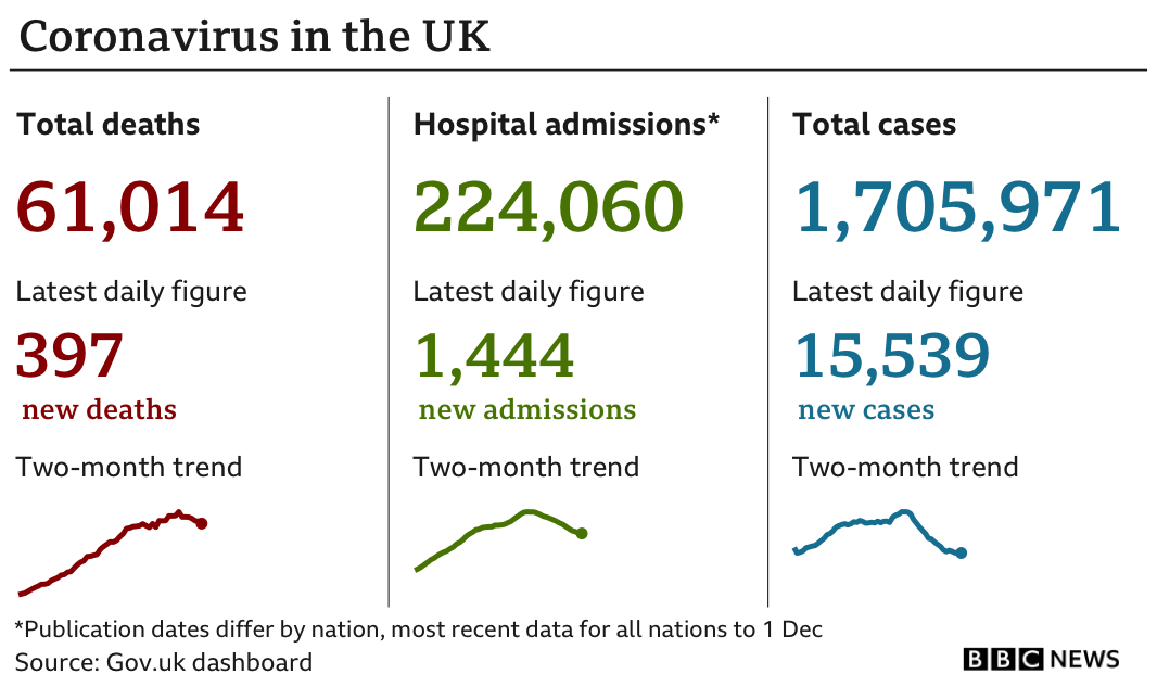 Government statistics show 61,014 people have died of coronavirus, up 397 in the previous 24 hours, while the total number of confirmed cases is now 1,705,971, up 15,539, and hospital admissions since the start of the pandemic are now 224,060, up 1,444