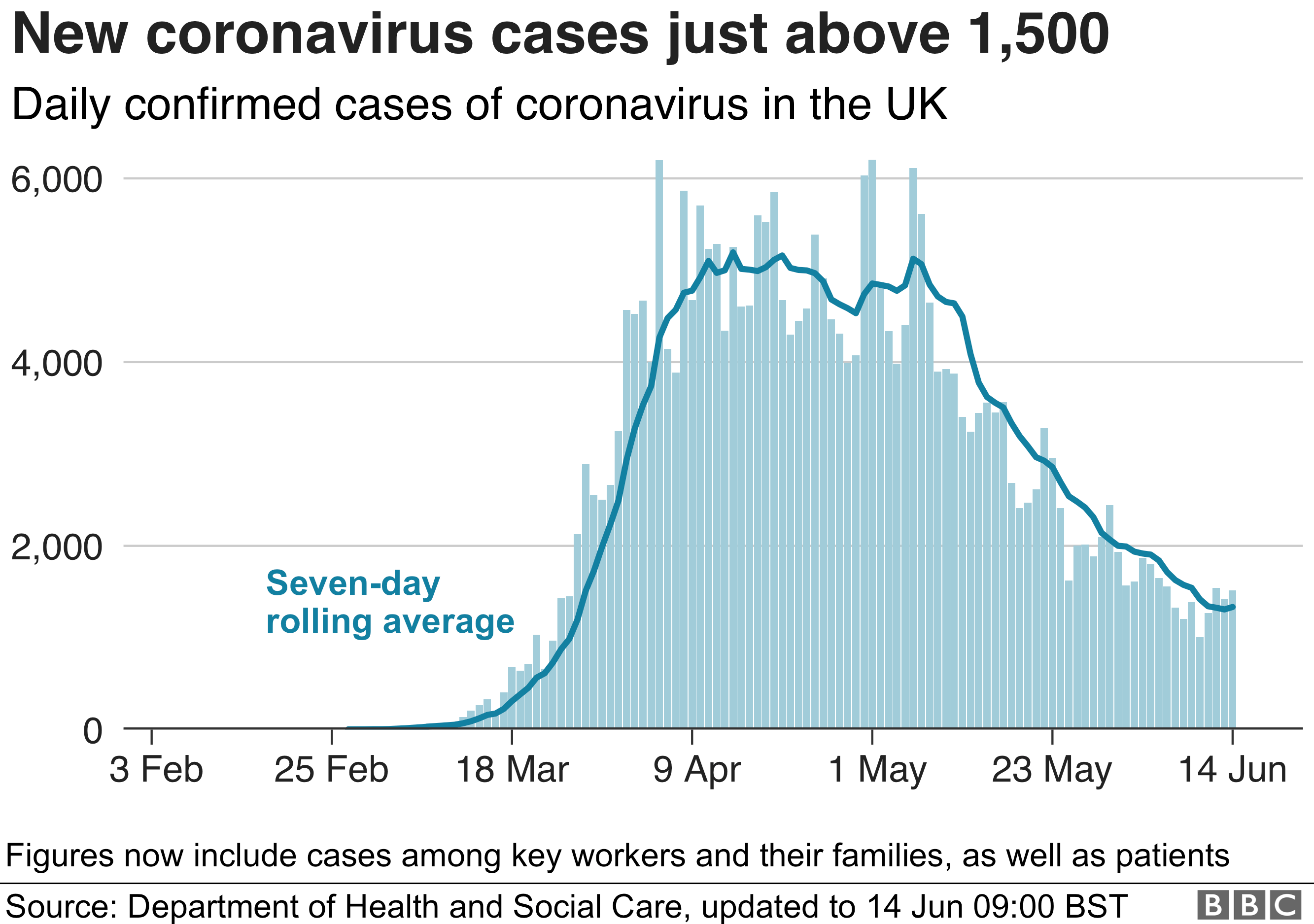 Chart showing daily new confirmed coronavirus cases and seven-day rolling average