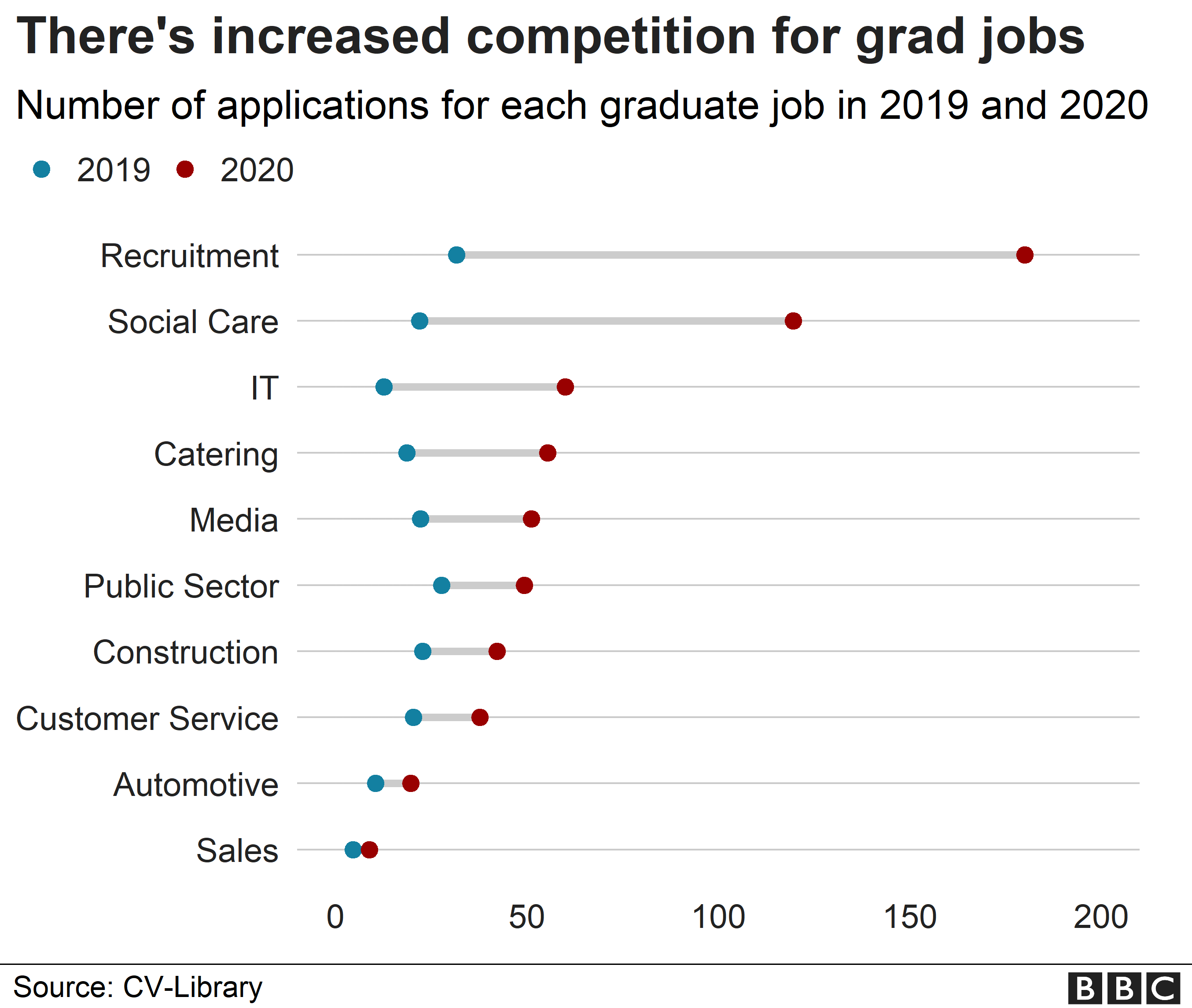 Chart showing competition for grad places