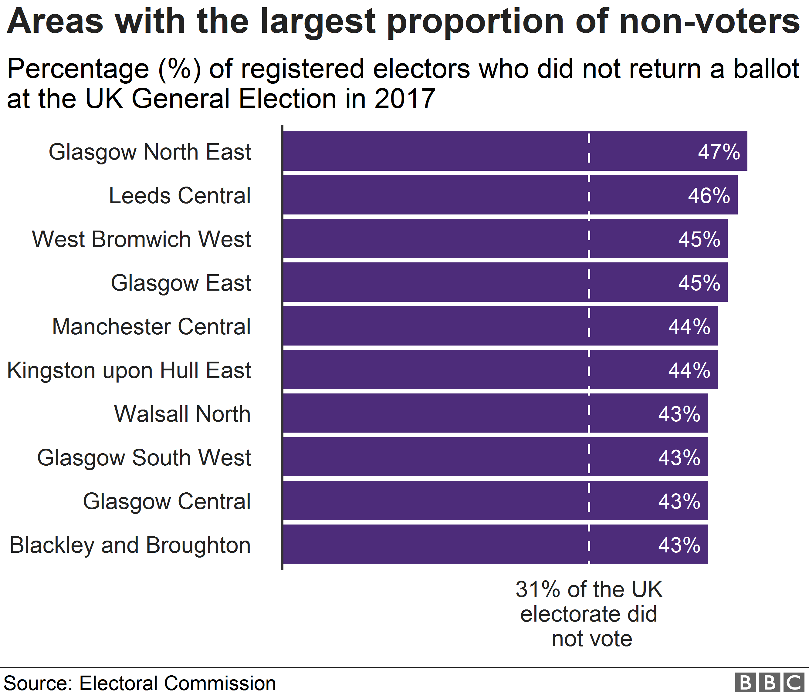 Chart showing areas with the highest proportions of non-voters
