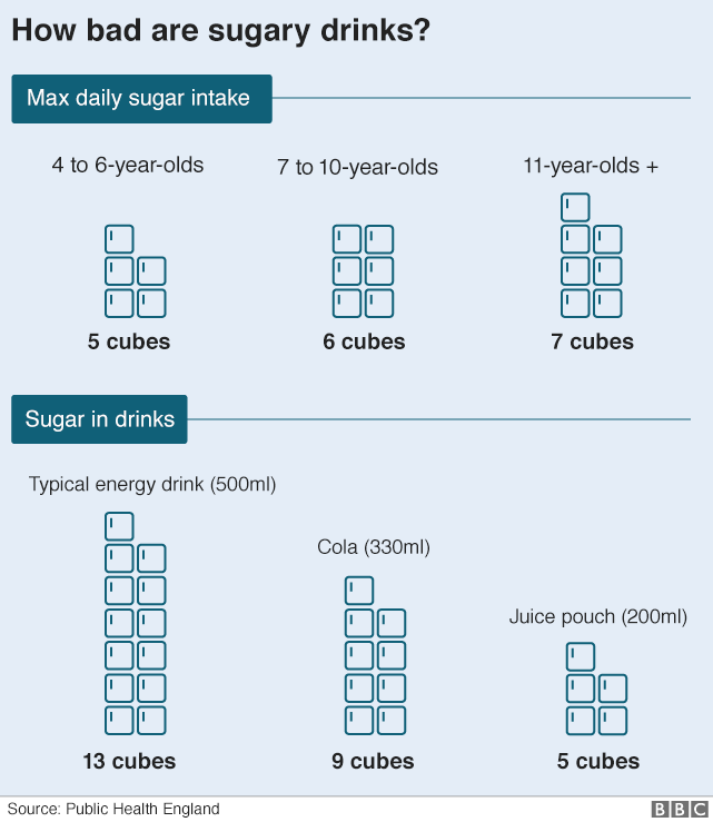 Sugar graphic