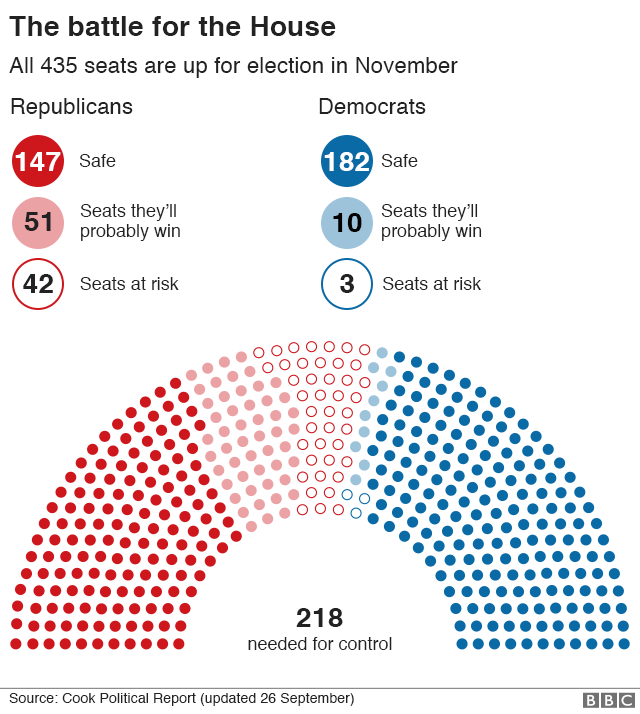 Graphic: The battle for the House of Representatives
