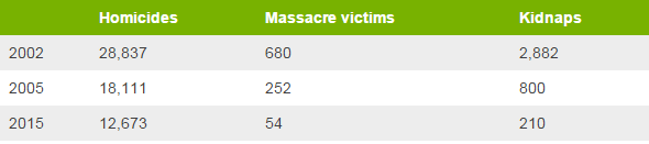 A table showing crime stats following Plan Colombia