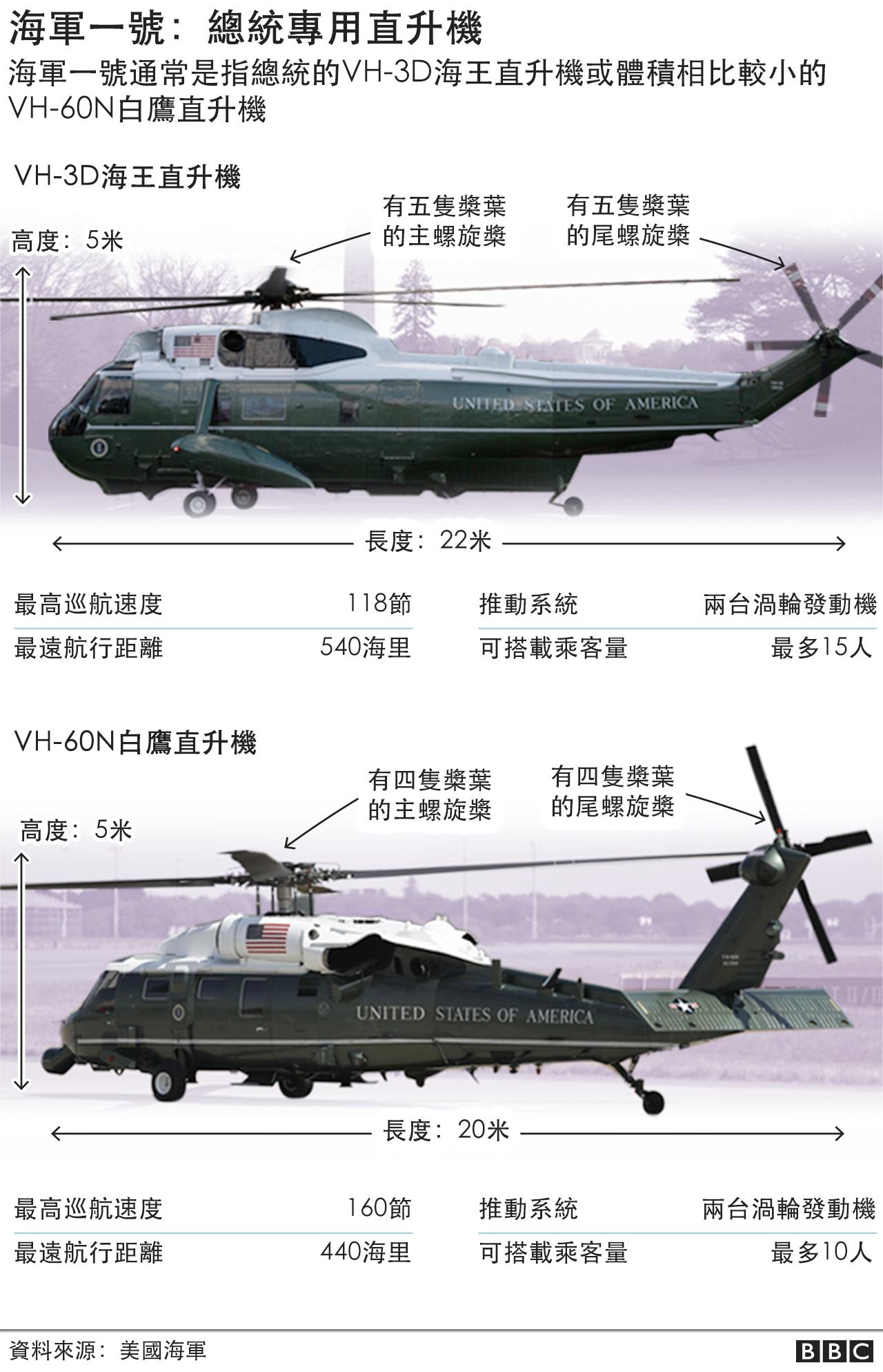 美國總統專用直升機