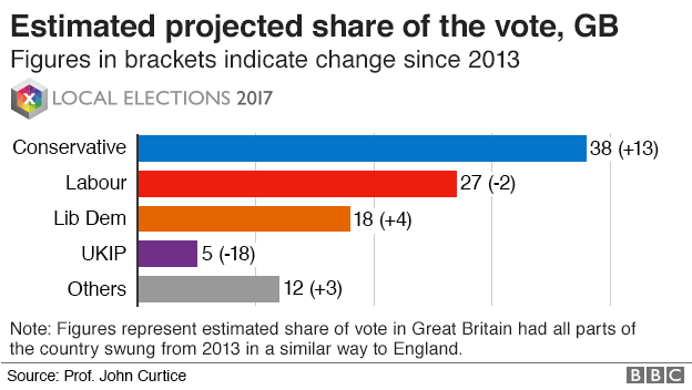 Share of vote at local elections