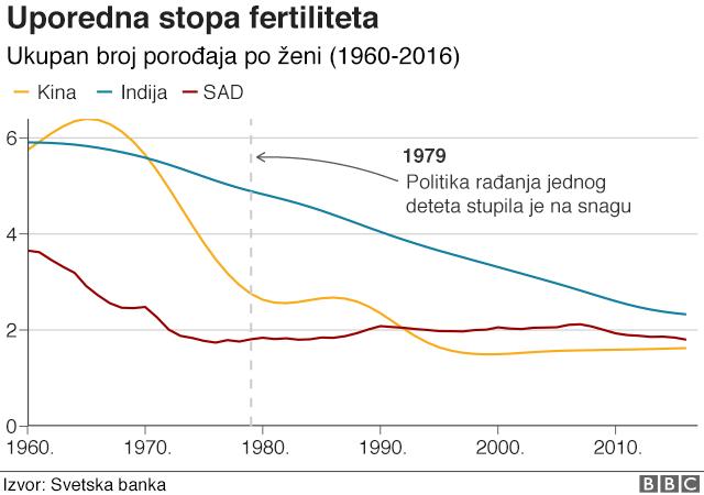 fertilitet grafik Kina