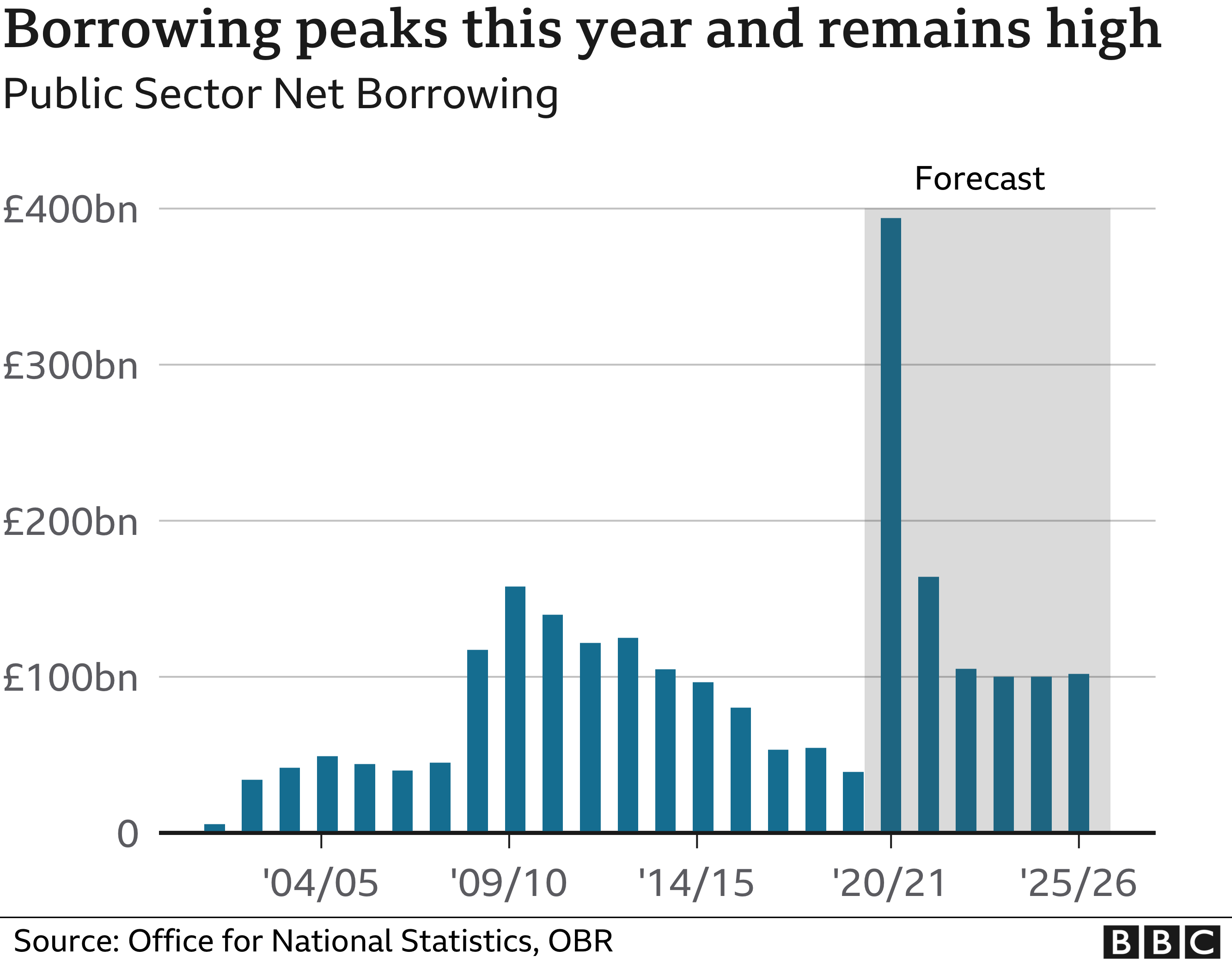 Chart showing government borrowing hitting £394bn in 2020/21 and falling to around £100bn a year
