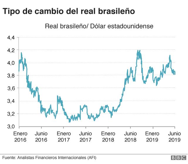 Cambio del real brasileño con el dólar