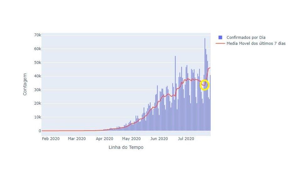 Gráfico mostra curva de novos casos de coronavírus no Brasil