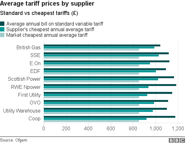 Average tariff prices by supplier