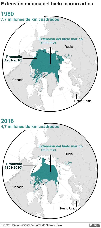 Cambios en el hielo marino