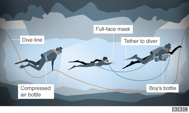 Graphic showing how the boys will leave the cave