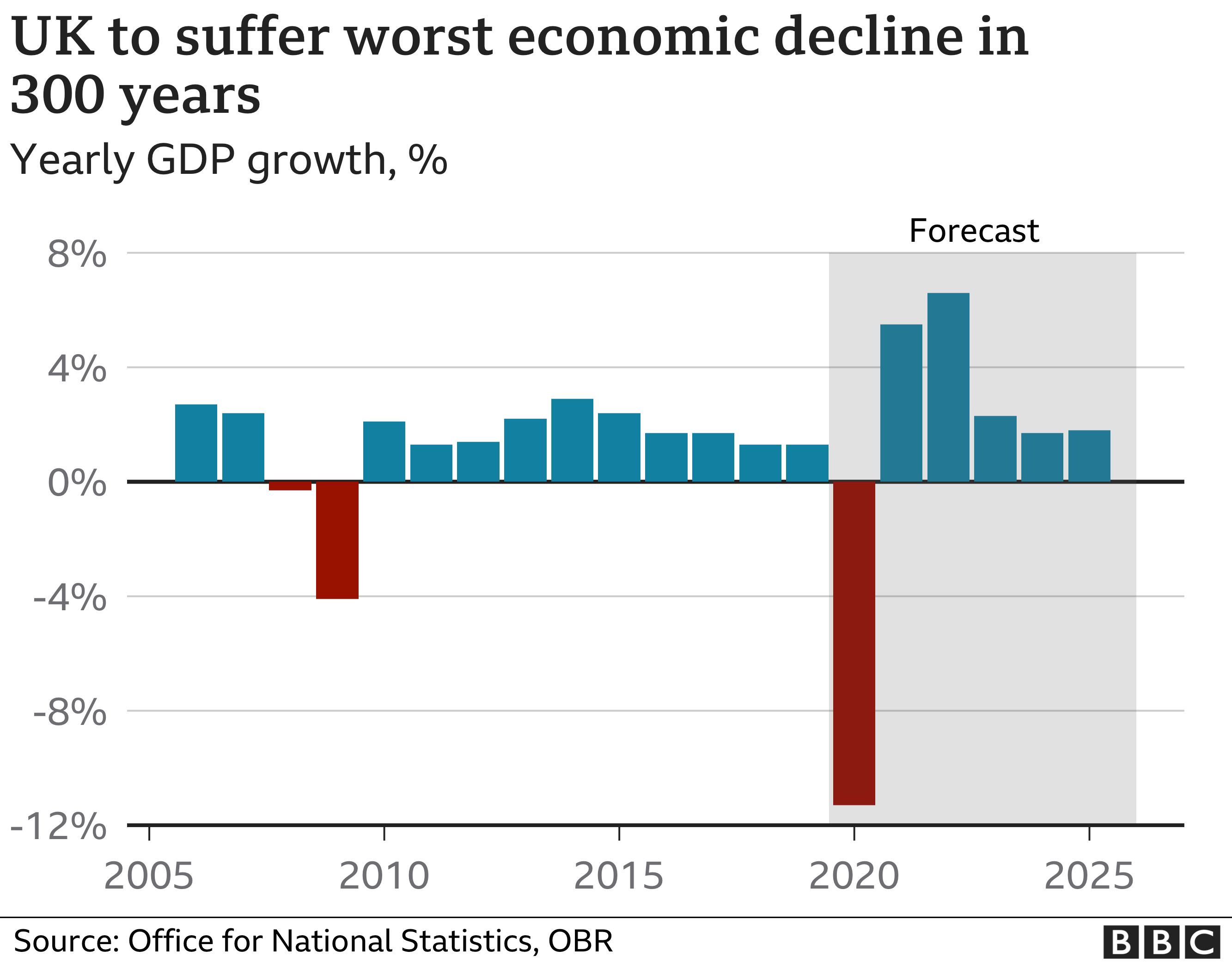 UK GDP forecasts show a big decline of 11.3% in 2020