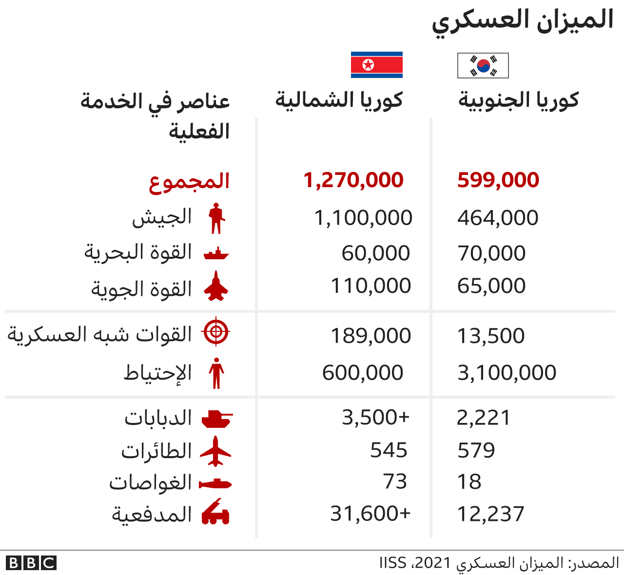 الميزان العسكري