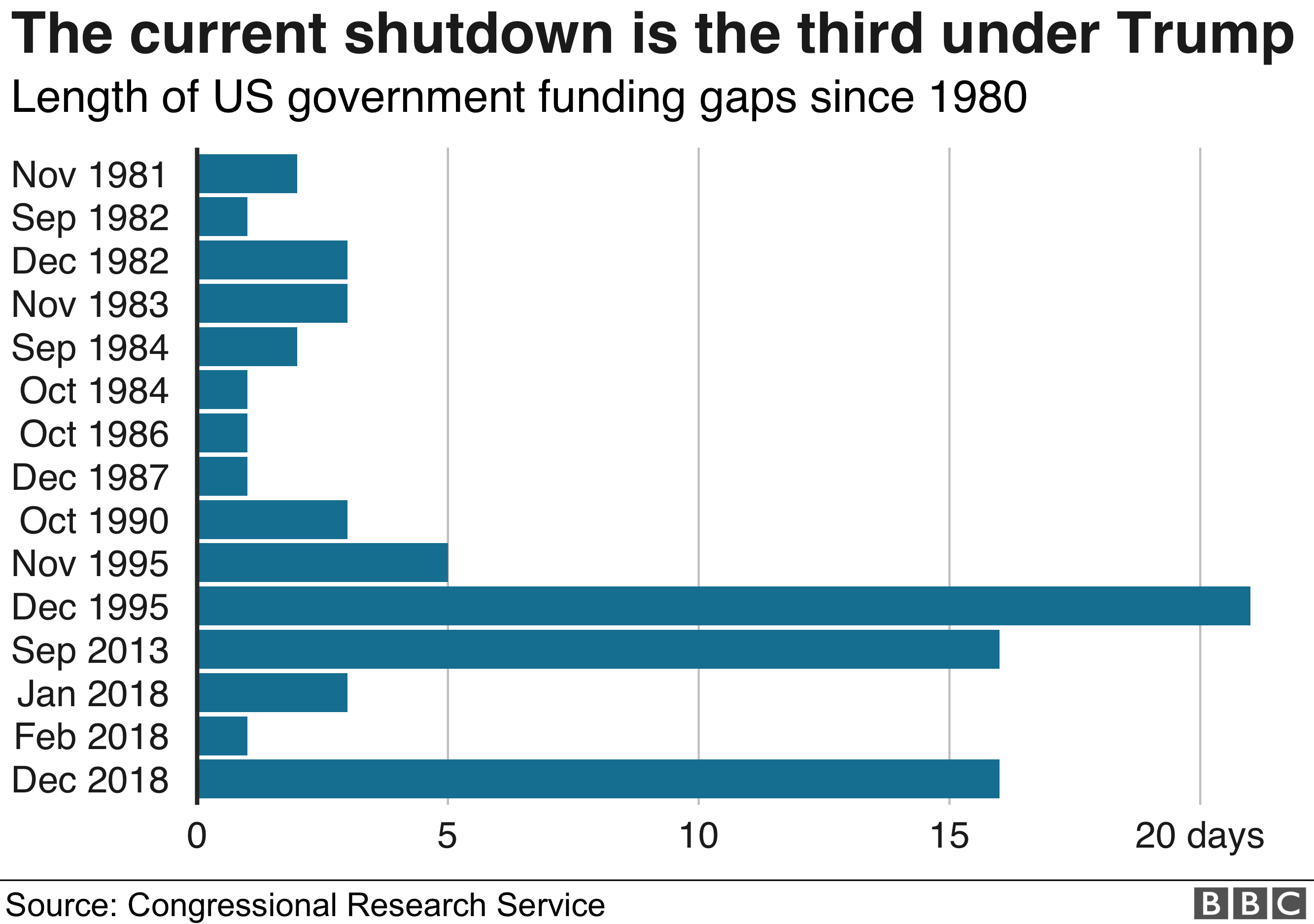 graph showing duration of shutdowns over time