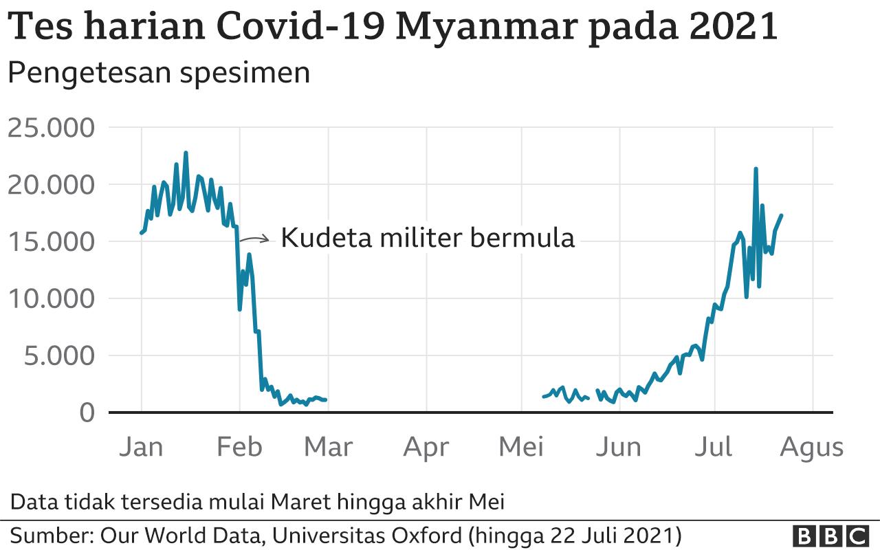 Jumlah testing di Myanmar
