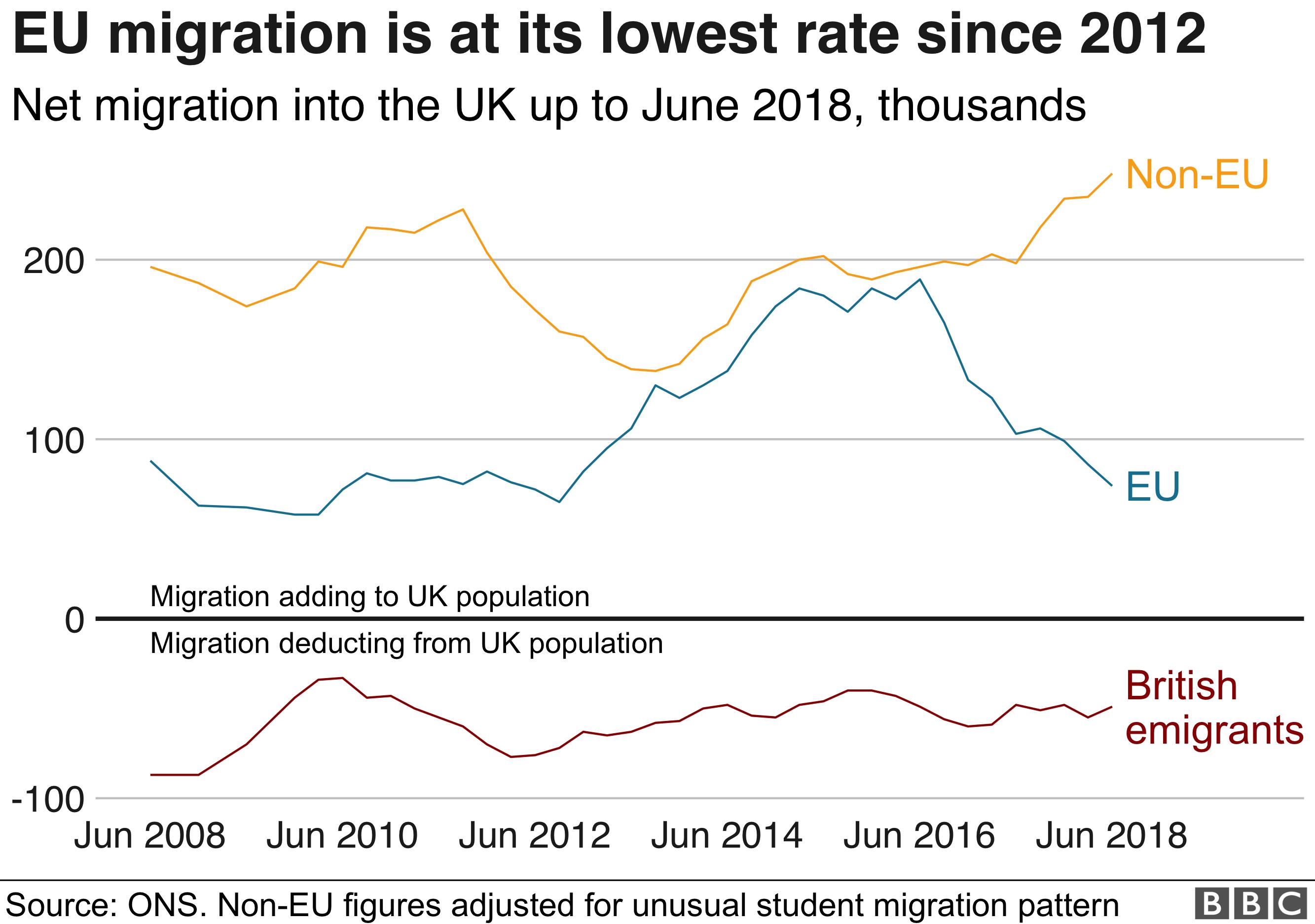 Migration graph