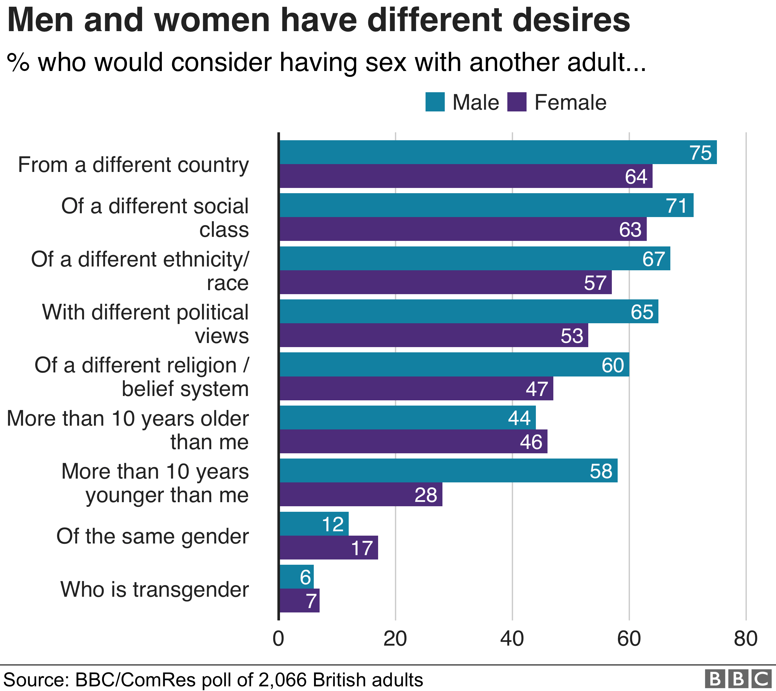 Chart showing different desires