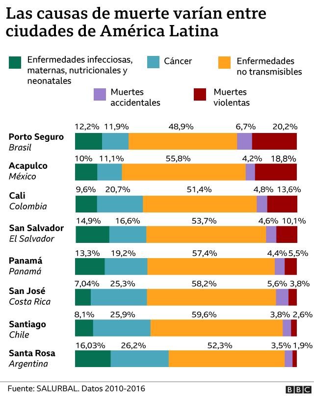 Gráfico de causas de muerte en ciudades de América Latina