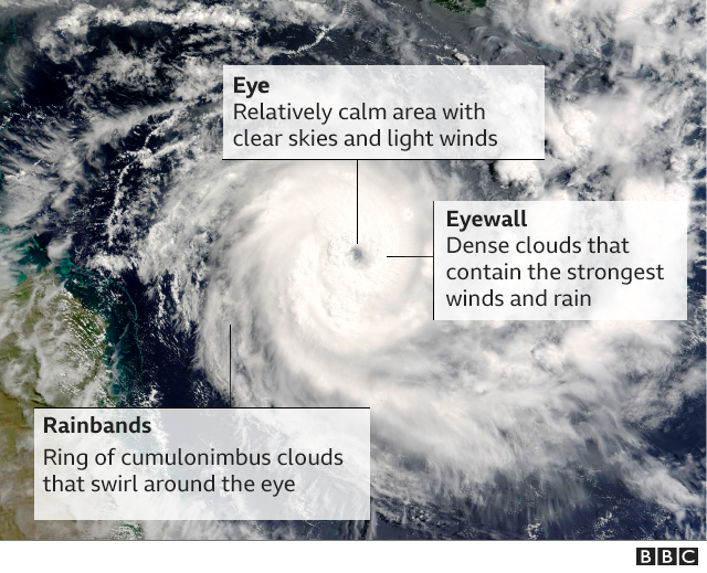 Elements of a hurricane