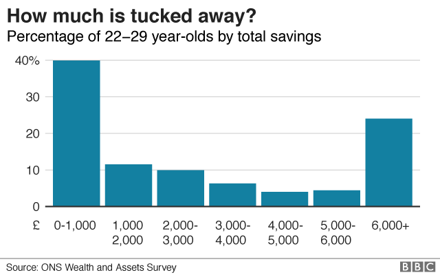 Savings by young people