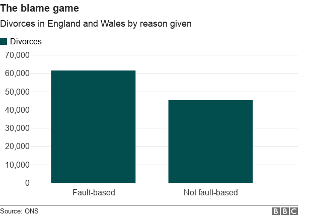 the blame game: divorces in england and wales by reason given