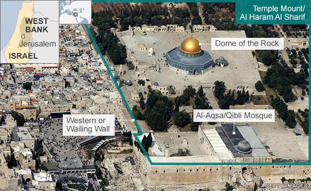 Graphic showing Temple Mount/Haram al-Sharif