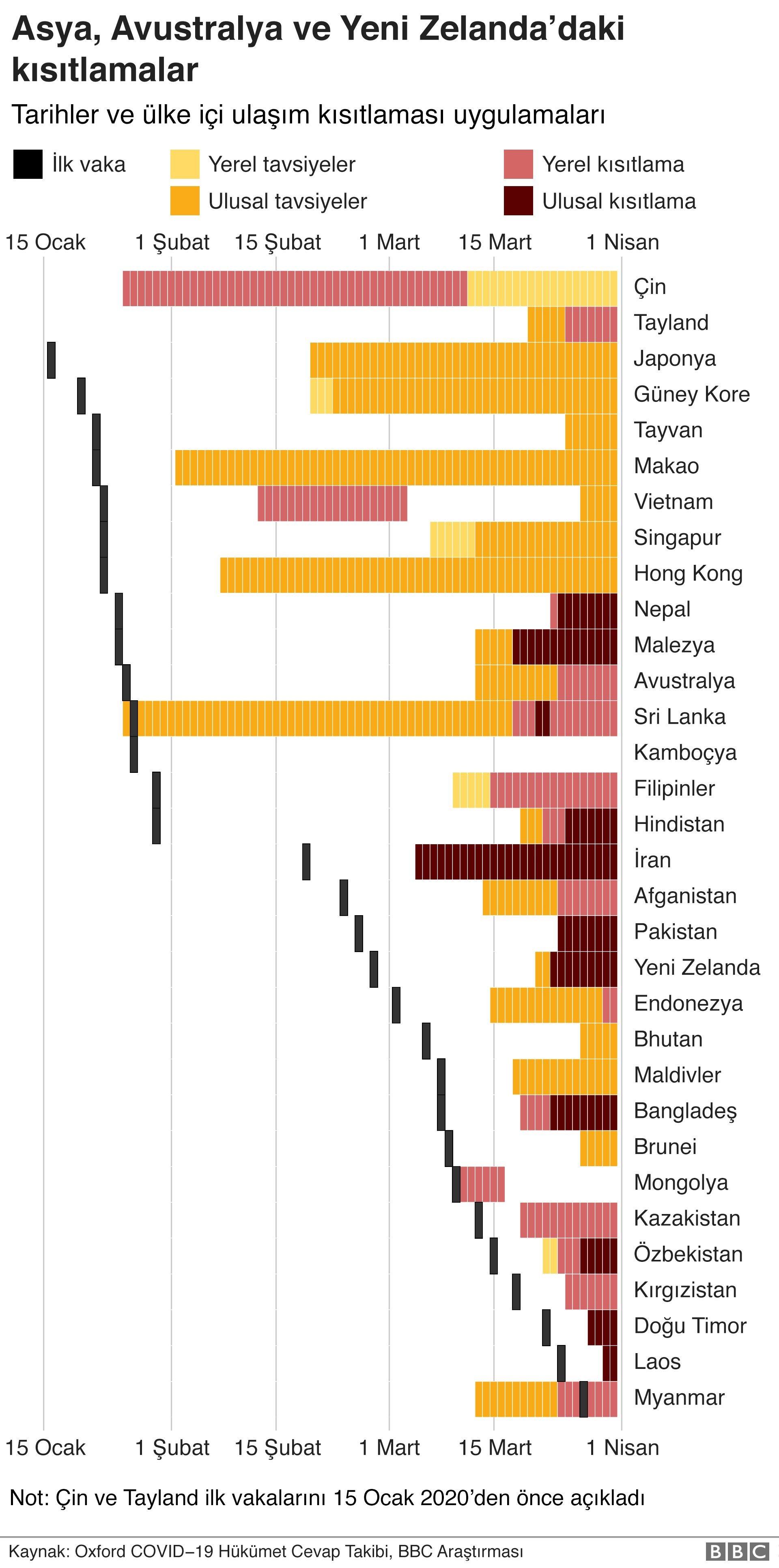 Asya, Avustralya ve Yeni Zelanda'daki kısıtlamalar