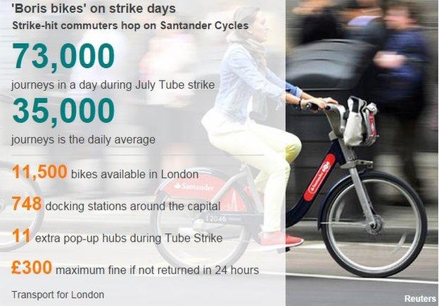 Bike data