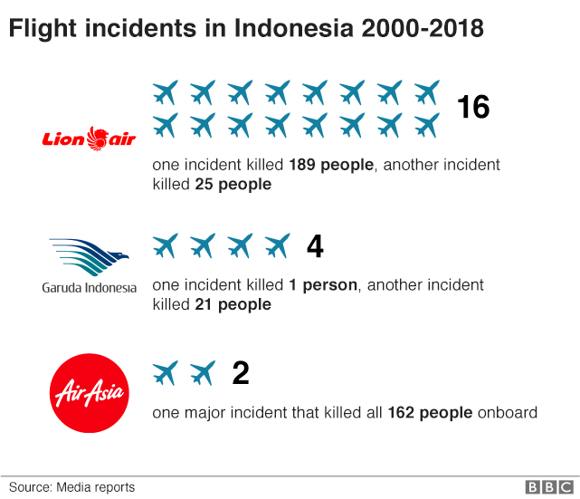 Graphic showing Indonesian airline accidents