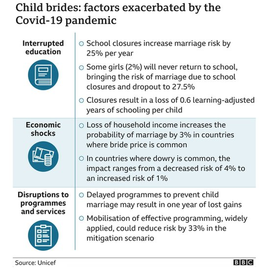 Graphic showing how the pandemic has exacerbated child marriages