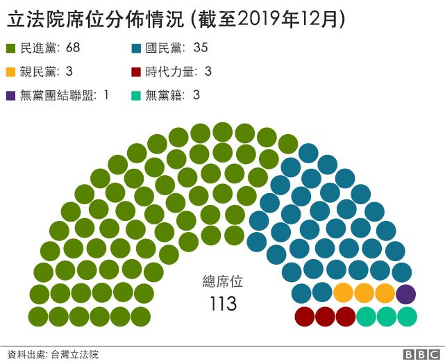 立法院席位分佈