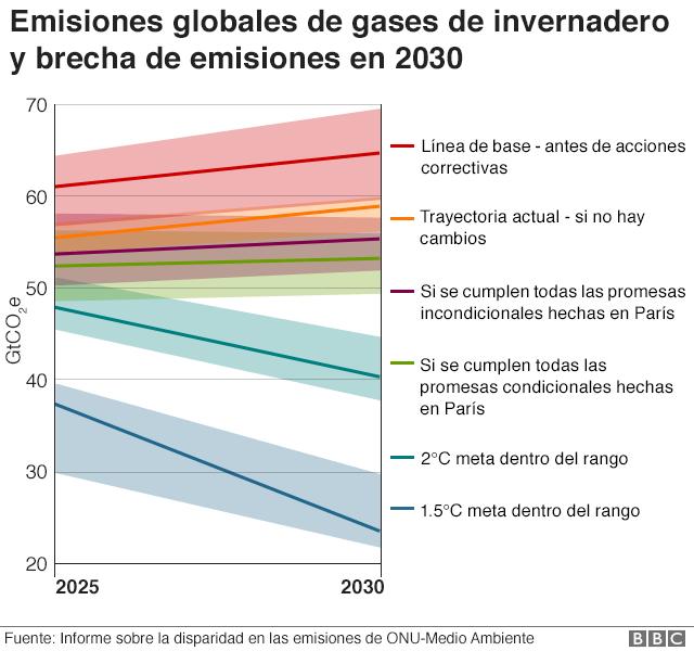 Gráfico que muestra la brecha de emisiones según la ONU