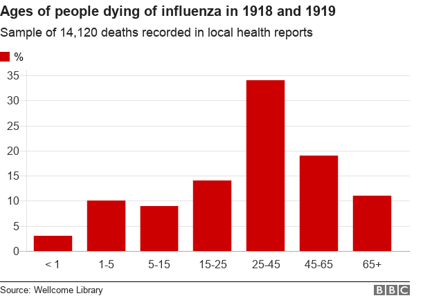Chart showing the ages of people dying from influenza in 1918 and 1919