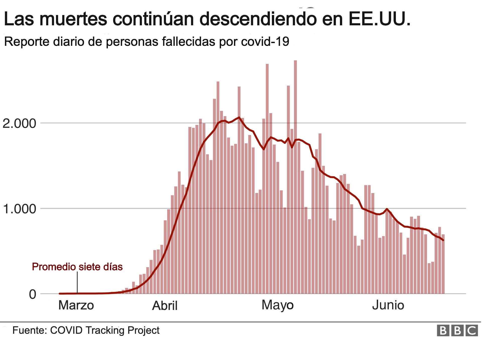 Muertes continuan en EEUU por covid/19