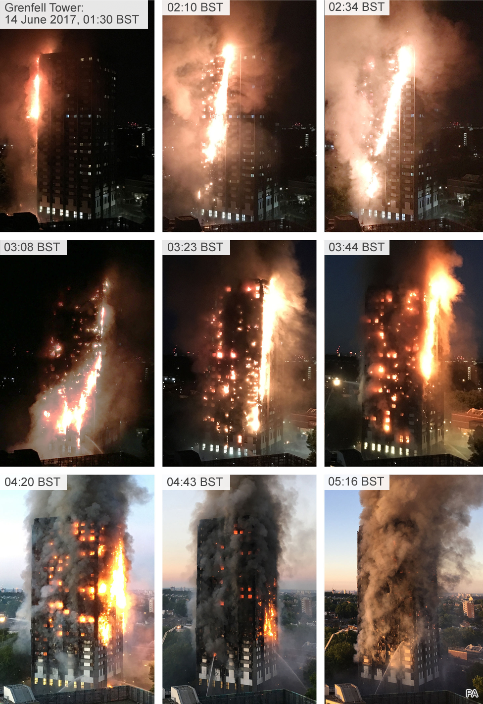 Progression of the fire around Grenfell Tower