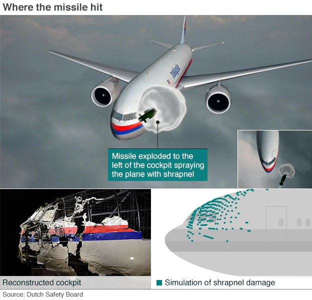 Plane image showing impact location of missile and area of damage