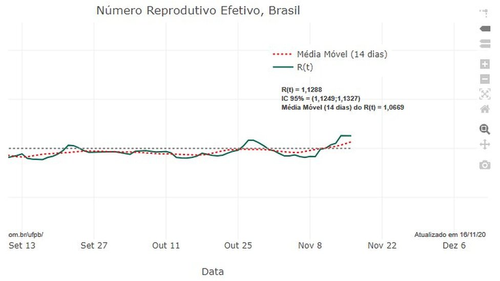 Gráfico sobre a taxa de reprodução do coronavírus no Brasil