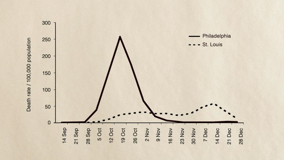 stope smrtnosti španski grip