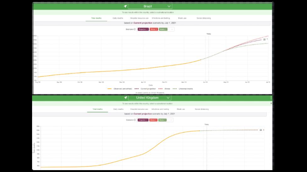 Projeção de mortes por covid-19 no Brasil (gráfico do alto) tem curva mais acentuada do que no Reino Unido, por exemplo, daqui até julho